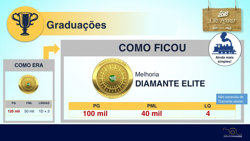 Graduação Diamante Elite